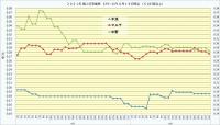 2021年個人打率推移_5月~6月3_6月22日時点