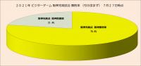 2021年ビジターゲーム阪神先制点試合勝敗率(引分含まず)_7月27日時点