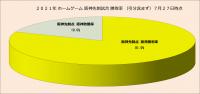 2021年ホームゲーム阪神先制点試合勝敗率(引分含まず)_7月27日時点