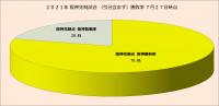 2021年阪神先制試合・勝敗率(引分含まず)_7月27日時点