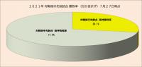 2021年対戦相手先制試合・勝敗率(引分含まず)_7月27日時点