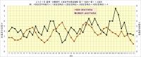 2021年阪神・対戦相手4試合平均得点推移_第71試合~第113試合