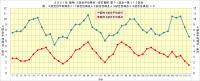 2021年阪神_4試合平均安打・得点推移_第71試合~第113試合