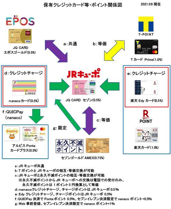 ポイント相互交換図3