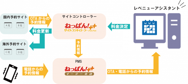 レベニューアシスタントの図2