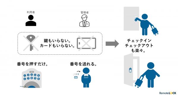 リモートロック連携プレスリリース画像