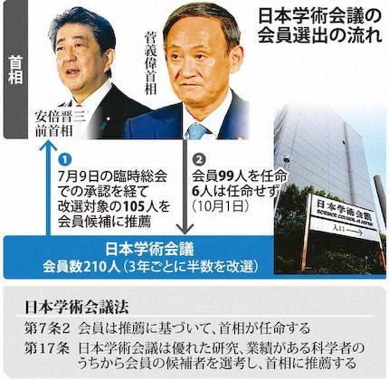 日本学術会議 パヨク 学問 中国 既得権 活動家
