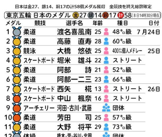 東京五輪 メダル