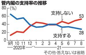 朝日新聞 全国世論調査 菅内閣