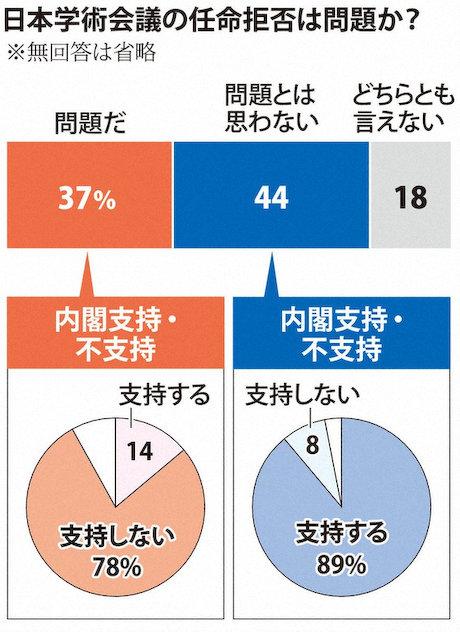 毎日新聞 社会調査研究センター 世論調査 内閣支持率 日本学術協会