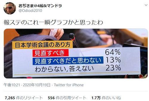 グラフ 印象操作 報道ステーション テレビ朝日