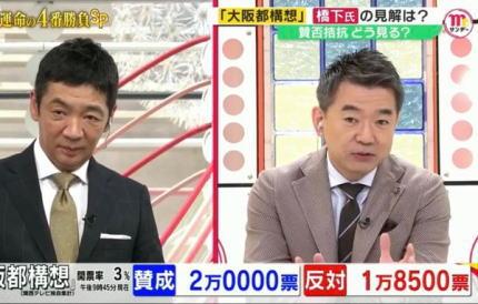 大阪都構想 大阪維新の会 松井一郎 吉村洋文 橋下徹