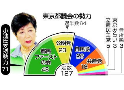 東京都議選 東京都 東京都議会 小池百合子