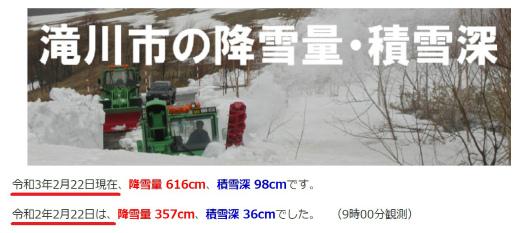 s-20210223-3滝川市の降雪量・積雪深