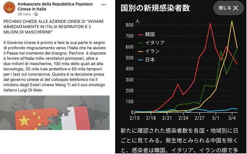 中国政府はイタリアに