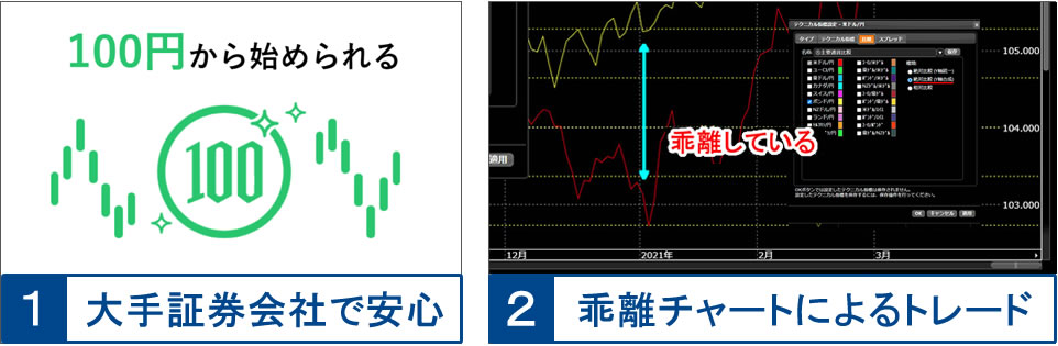 大手証券会社の松井証券FX、乖離チャートが使える