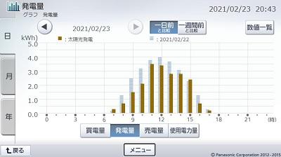 210223_グラフ