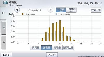 210225_グラフ