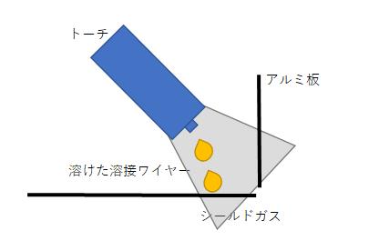 アルミ溶接2