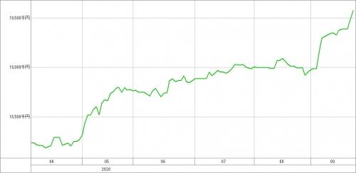 スイングキュル3LUの直近成績(9月24日時点)