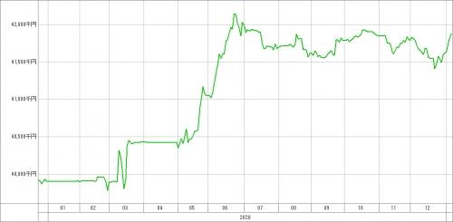 ミニマムドリームSVの直近成績(1月7日時点)