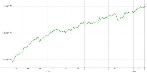 資高改フル直近成績(3月4日時点)